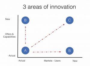 3 areas of innovation