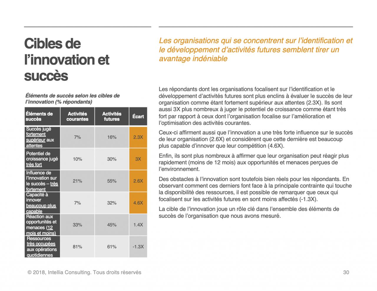 Succès des cibles d'innovation